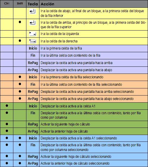Moverse por la hoja de cálculo - Manual de Apache OpenOffice Calc